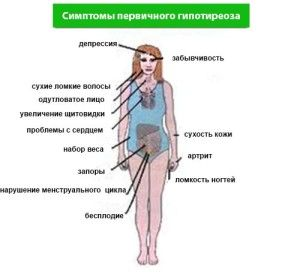 симптоми і ознаки захворювання