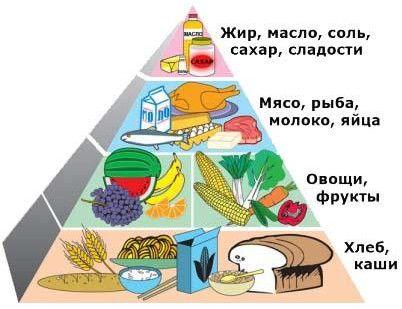 Дієта при панкреатиті і холециститі