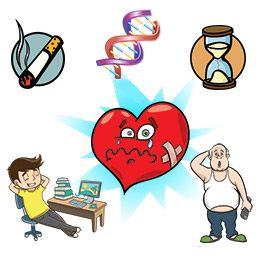 Фактори ризику хвороб серця і судин: вроджені, набуті, керовані