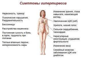 Гіпотиреоз щитовидної залози у жінок: симптоматика і лікування