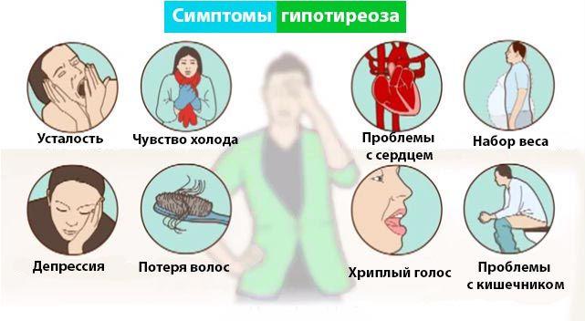 Симптоми гіпотиреозу у жінок