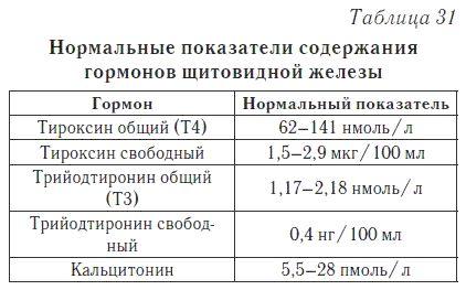 Нормальні показники гормонів щитовидної залози