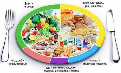 Оптимальна дієта при болю в шлунку