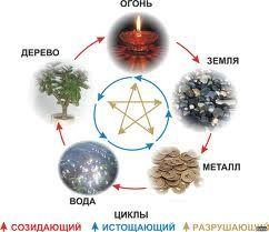 Теорія п`яти елементів