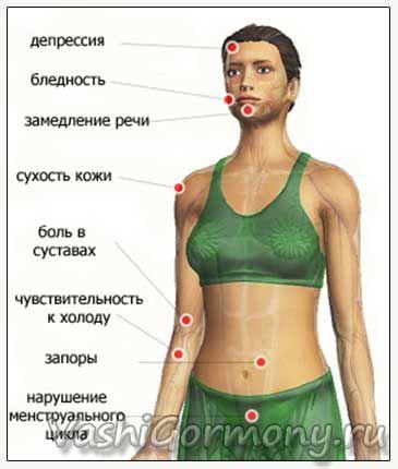 Малюнок з ознаками гіпотиреозу