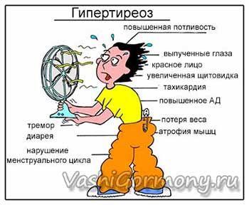 Малюнок симптомів і ознак гіпертиреозу