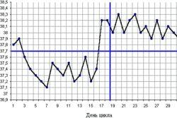Метод вимірювання базальної температури