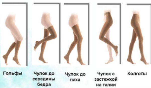 Правила використання компресійного білизни при варикозі