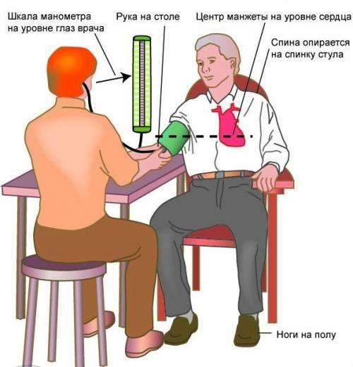 Правильне вимірювання артеріального тиску