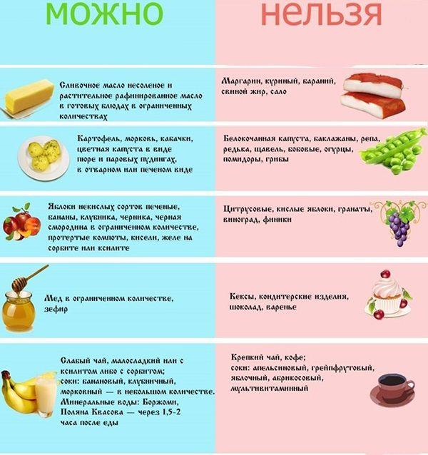 Важливість дотримання дієти при гострому гастриті