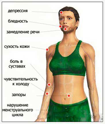 Симптоми у жінок