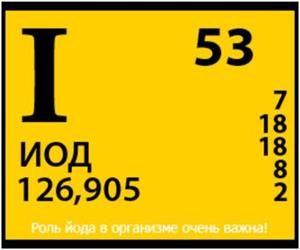 Йод в таблиці Менделєєва