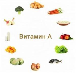 Продукти з вітаміном A