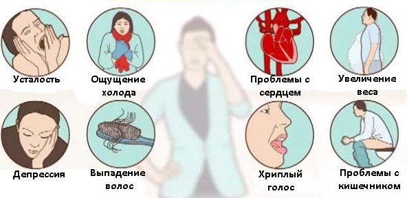 Симптоми і ознаки гіпотиреозу