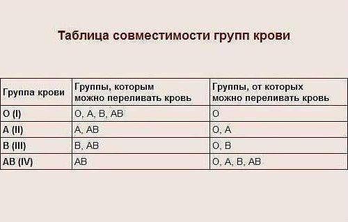 Таблиця сумісності груп крові