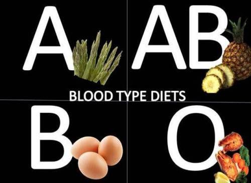 Харчування за групами крові