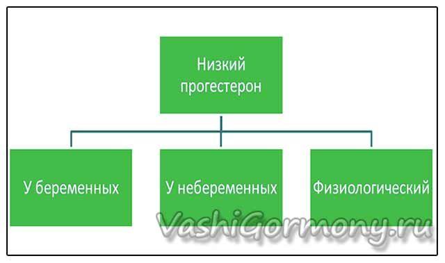 Схема: низький рівень прогестерону по групах жінок