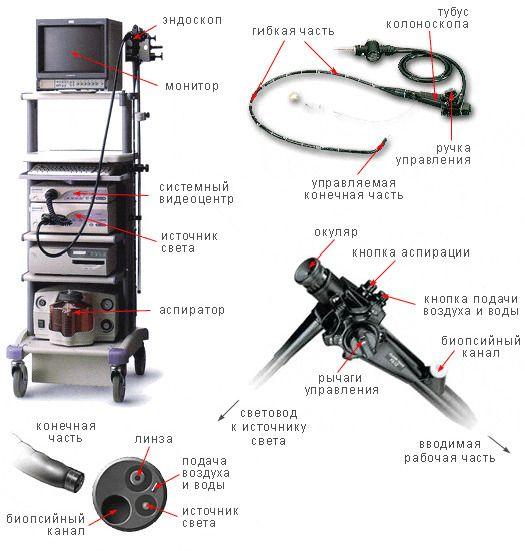 Ендоскоп для проведення процедури обстеження