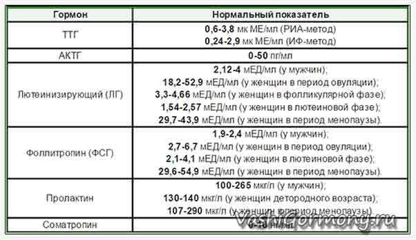 Таблиця нормальних значень гормонів гіпофіза